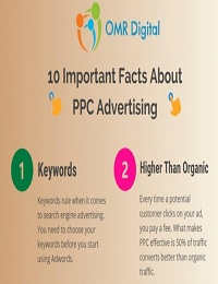 10 IMPORTANT FACT ABOUT PPC ADVERTISING